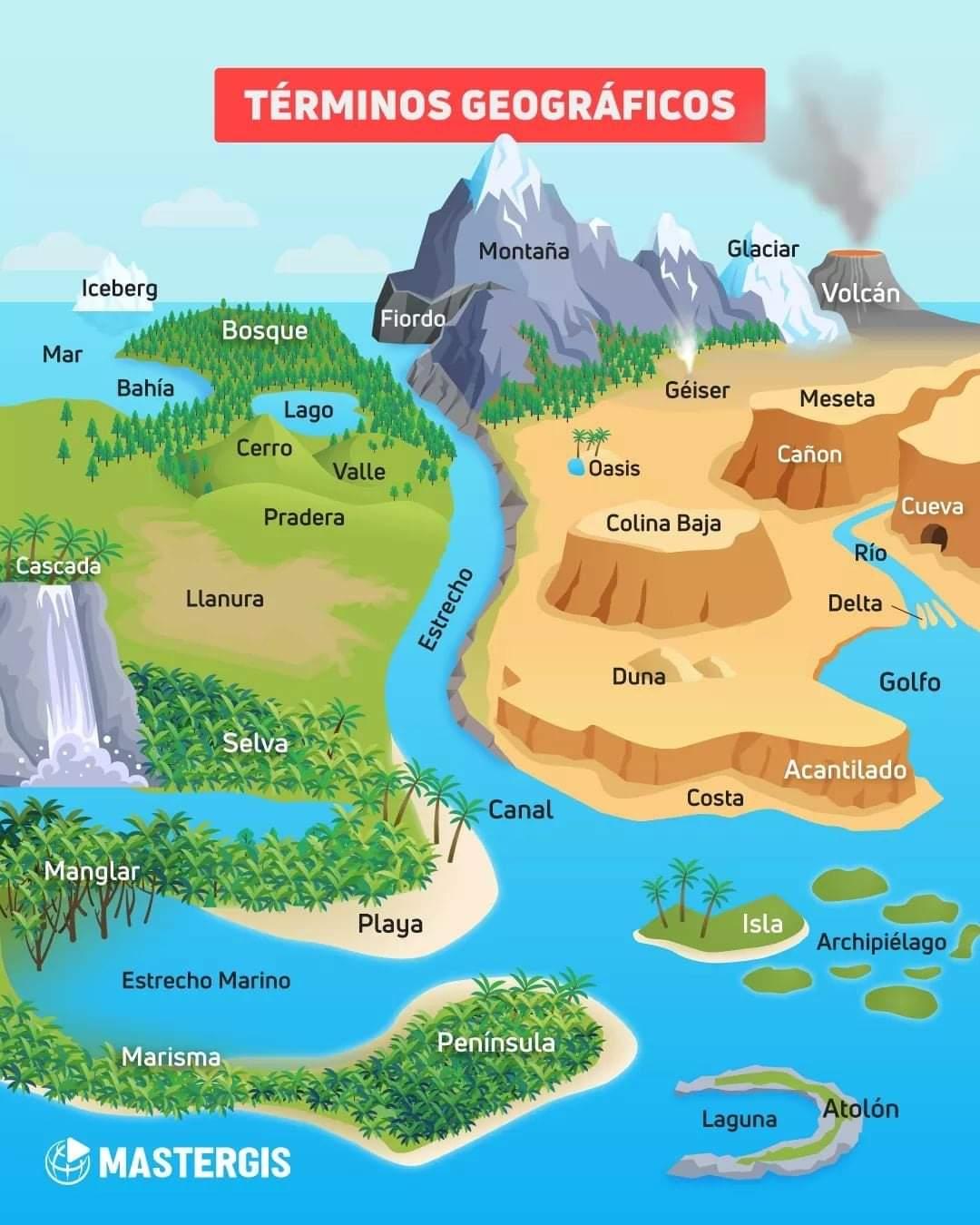 Términos geográficos