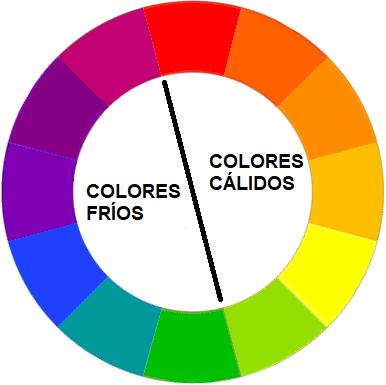 Colores cálidos y colores fríos.