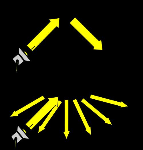 Difusión de la luz