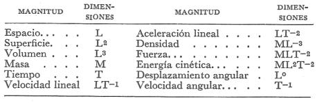 Algunas de las ecuaciones dimensionales más corrientes.