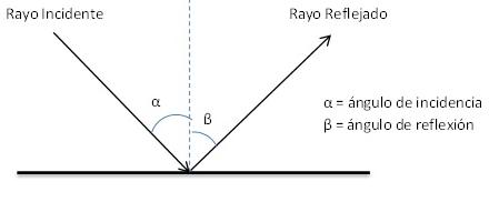 Rayo incidente: Parte del rayo de luz desde el objeto hasta el punto en que se quiebra o refleja.